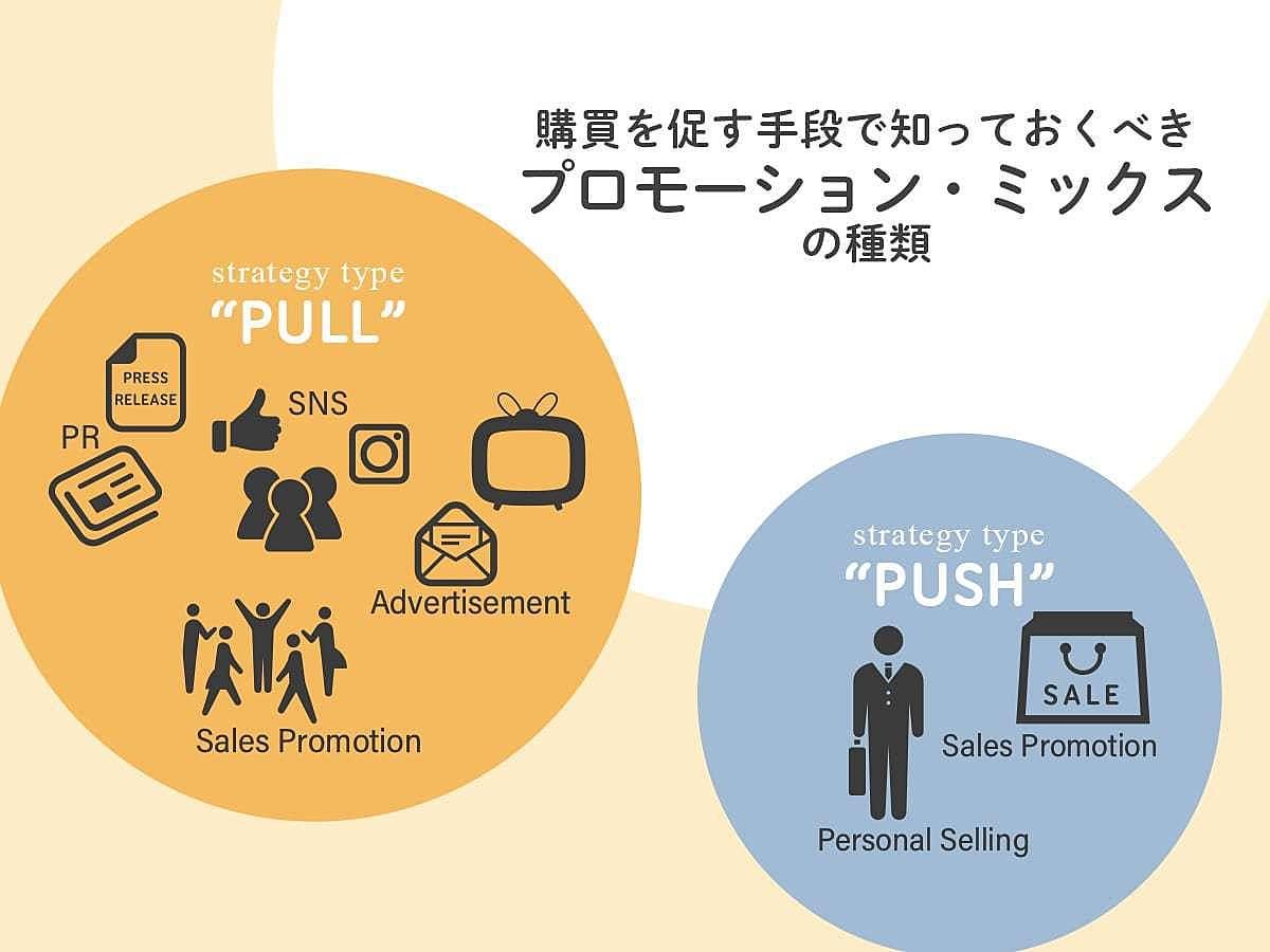 「購買を促す手段で知っておくべき、プロモーション・ミックスの種類」の見出し画像