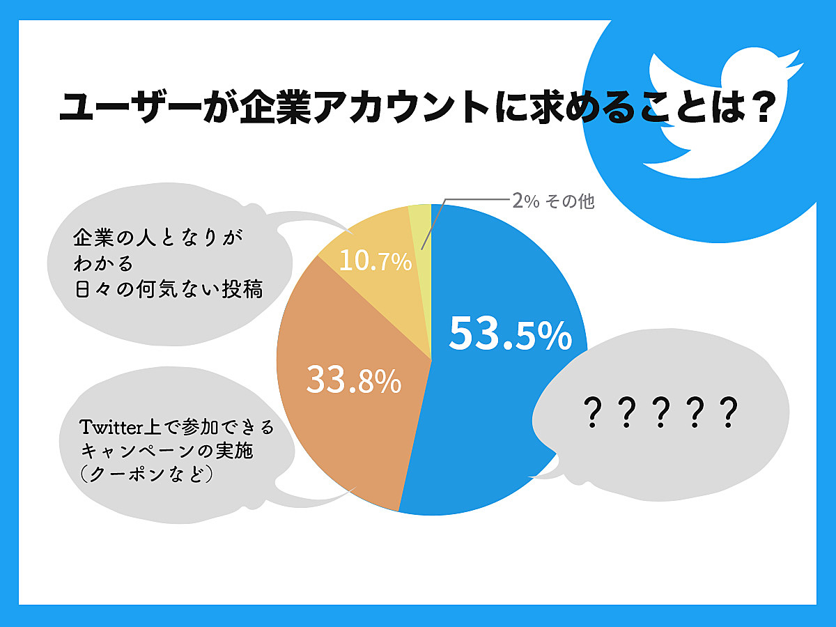 「Twitterの企業公式アカウントにフォロワーは何を求めている?【アライドアーキテクツの調査】」の見出し画像