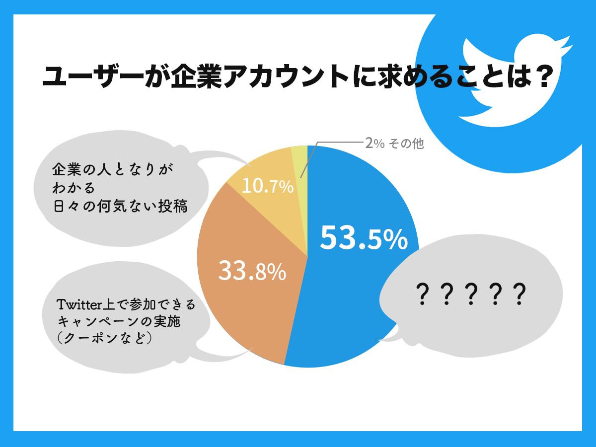 Twitterの企業公式アカウントにフォロワーは何を求めている?【アライドアーキテクツの調査】