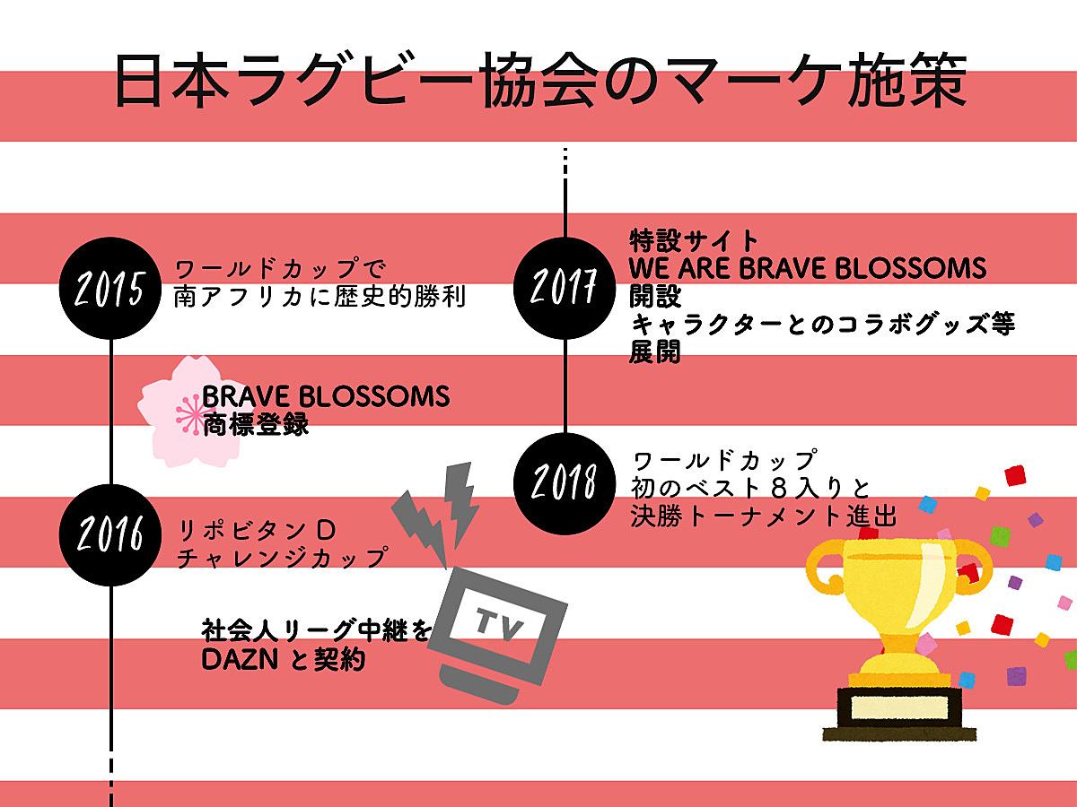 「ラグビー日本代表が史上初の8強入りに。2015年のブームから注力したマーケ施策とは?」の見出し画像