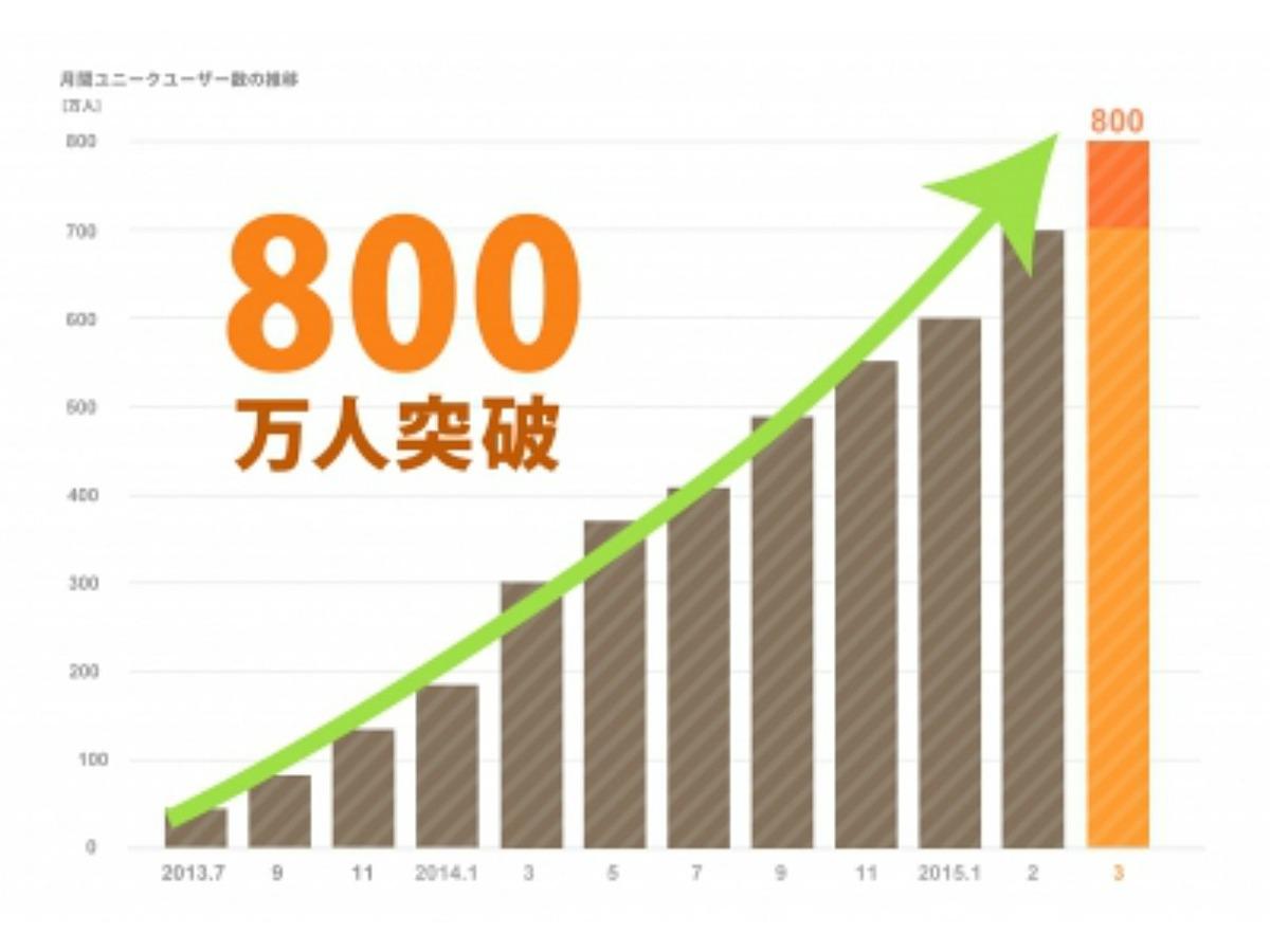 「Retty月間ユーザー数が800万人突破」の見出し画像