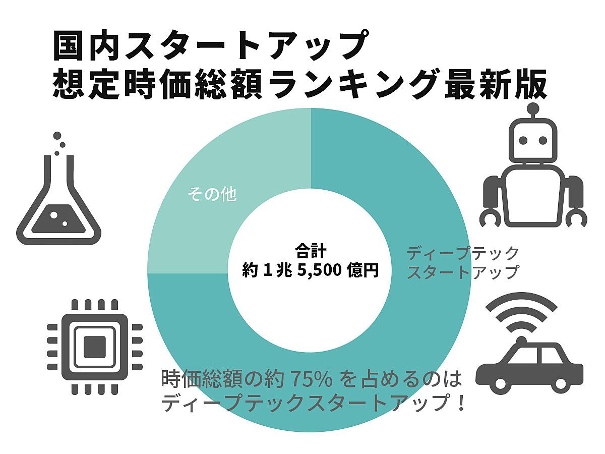 「【調査データ】STARTUP DB・調査結果「国内スタートアップ想定時価総額ランキング2019年10月」の見出し画像