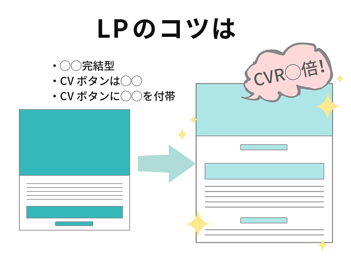 「ランディングページはファーストビュー完結型にすることでCVRが1.64倍!「B2Bサイトにおけるランディングページの勝ちパターン」の調査結果を発表」の見出し画像