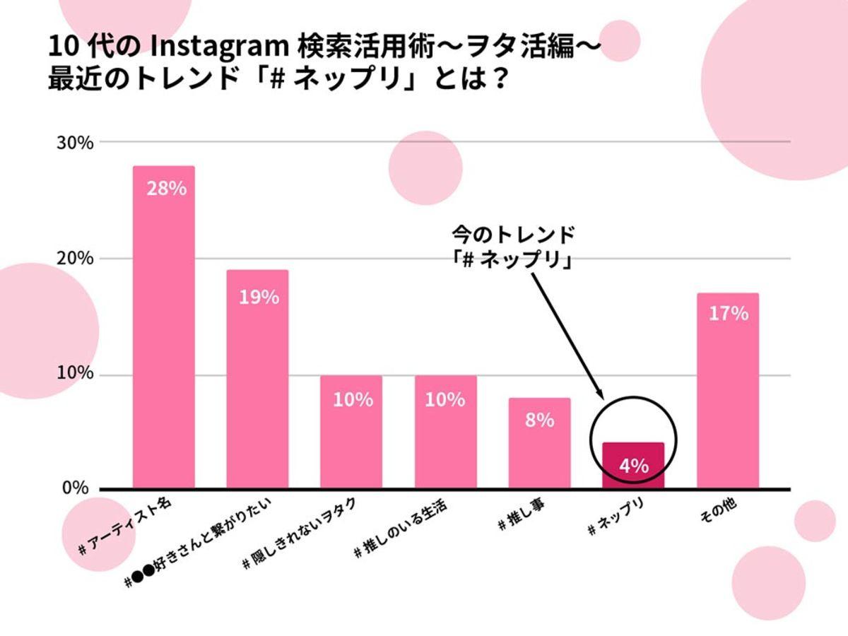 「【調査データ】SHIBUYA109が調査!around20の82.9%はInstagramで情報収集」の見出し画像