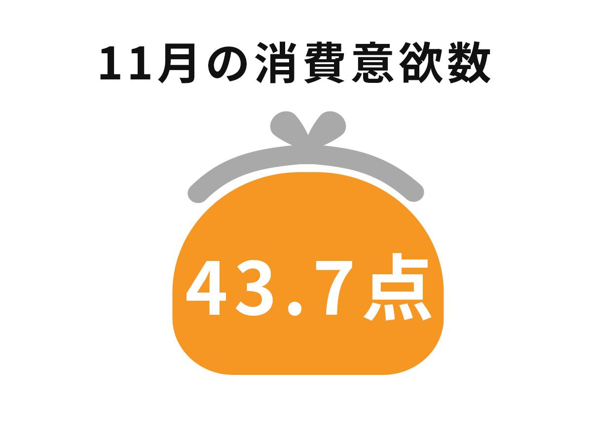 【調査データ】博報堂生活総研が発表!2019年11月の消費意欲指数は過去最低、季節消費への意欲高まらず
