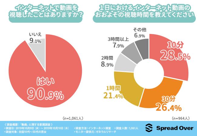 【調査データ】動画と購買行動の関係性、74.6%が商品購入前に動画を視聴