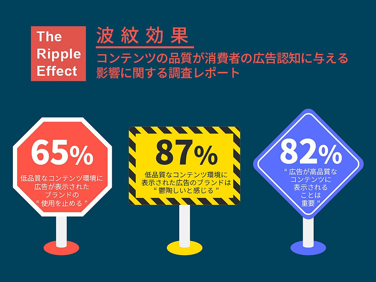 「【調査データ】低品質なコンテンツ環境に表示されたWeb広告、65%が「ブランドの使用を取り止める」 」の見出し画像