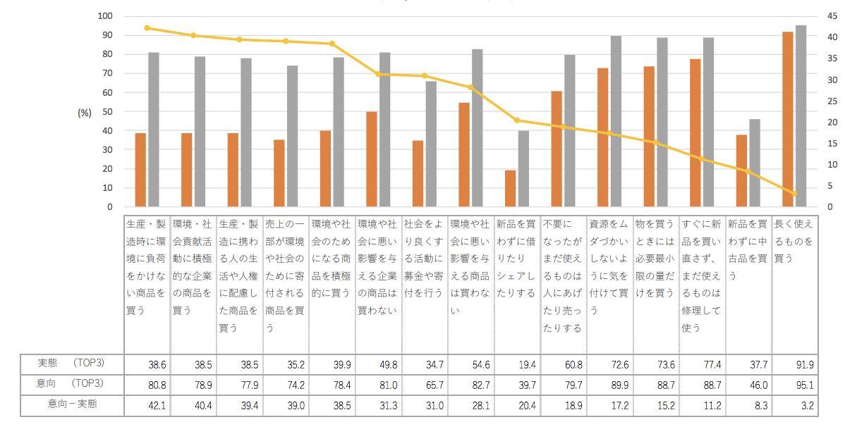 【調査データ】「ミニマル(最小限)」「ロングライフ(長期的)」「サーキュラー(循環)」、生活者が選ぶ3つのサステナブル基準