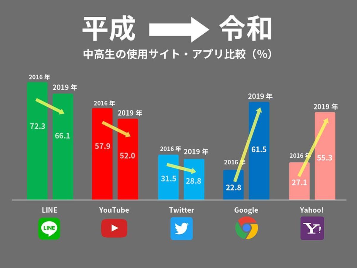 「【調査データ】LINE・YouTube・Twitterは頭打ち?「平成→令和」で変化した中高生のリアルを比較! 」の見出し画像