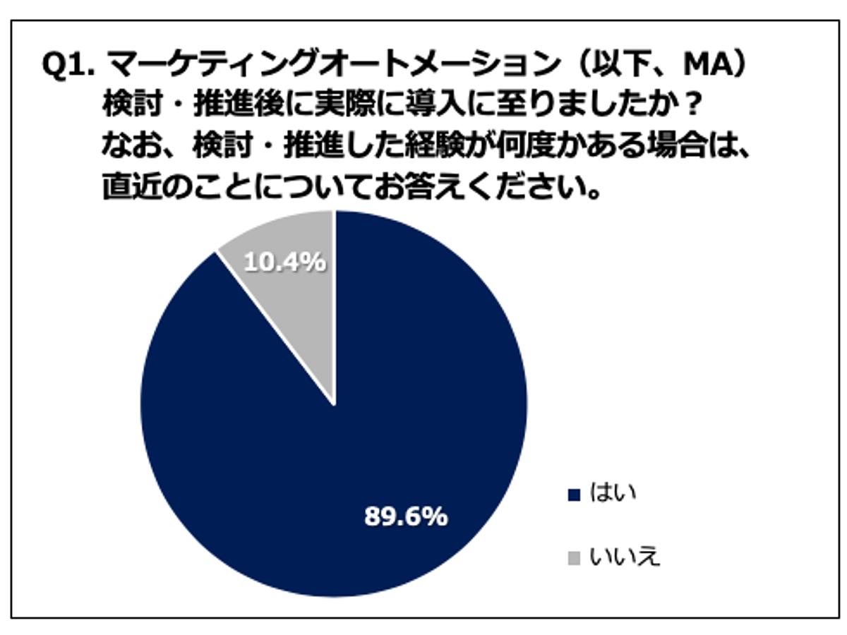 「【調査データ】マーケティングオートメーション(MA)導入者の80%が効果を実感!一方、導入後の業務フローの多さに不満も」の見出し画像