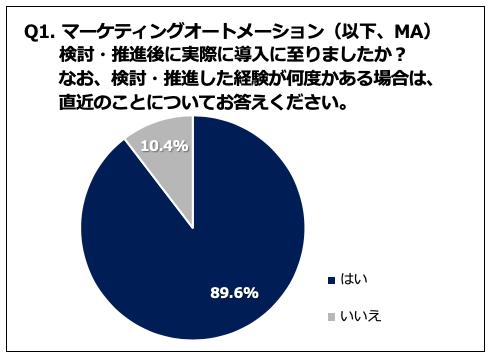 【調査データ】マーケティングオートメーション(MA)導入者の80%が効果を実感!一方、導入後の業務フローの多さに不満も
