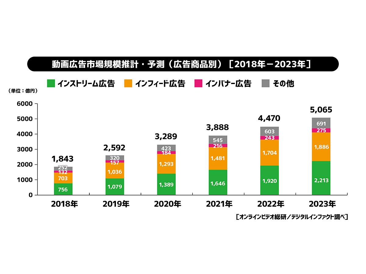 「【調査データ】2019年の動画広告市場は昨年比141%・2,592億円の見通し。2023年には5,065億円に達すると予測」の見出し画像