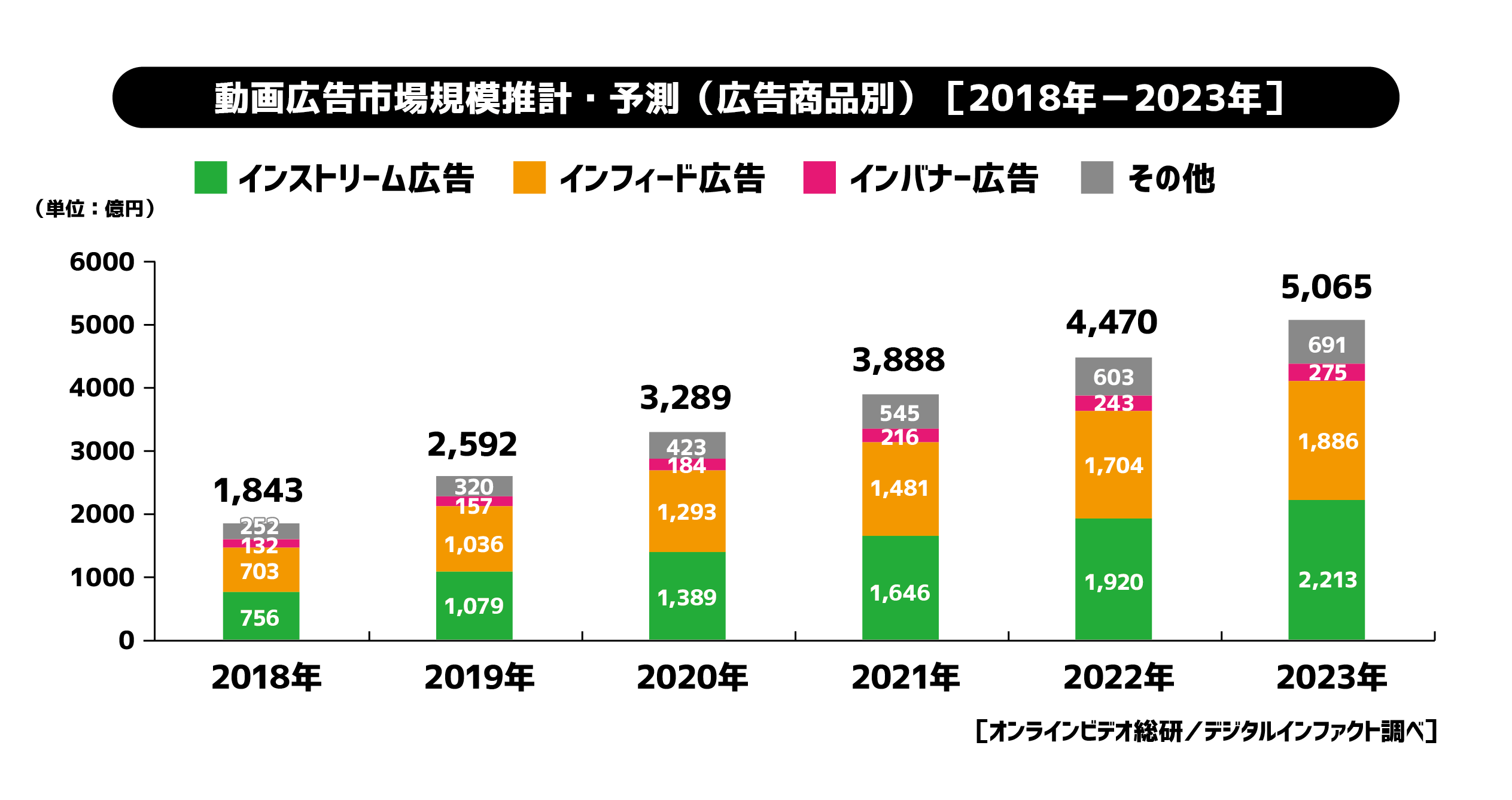 【調査データ】2019年の動画広告市場は昨年比141%・2,592億円の見通し。2023年には5,065億円に達すると予測