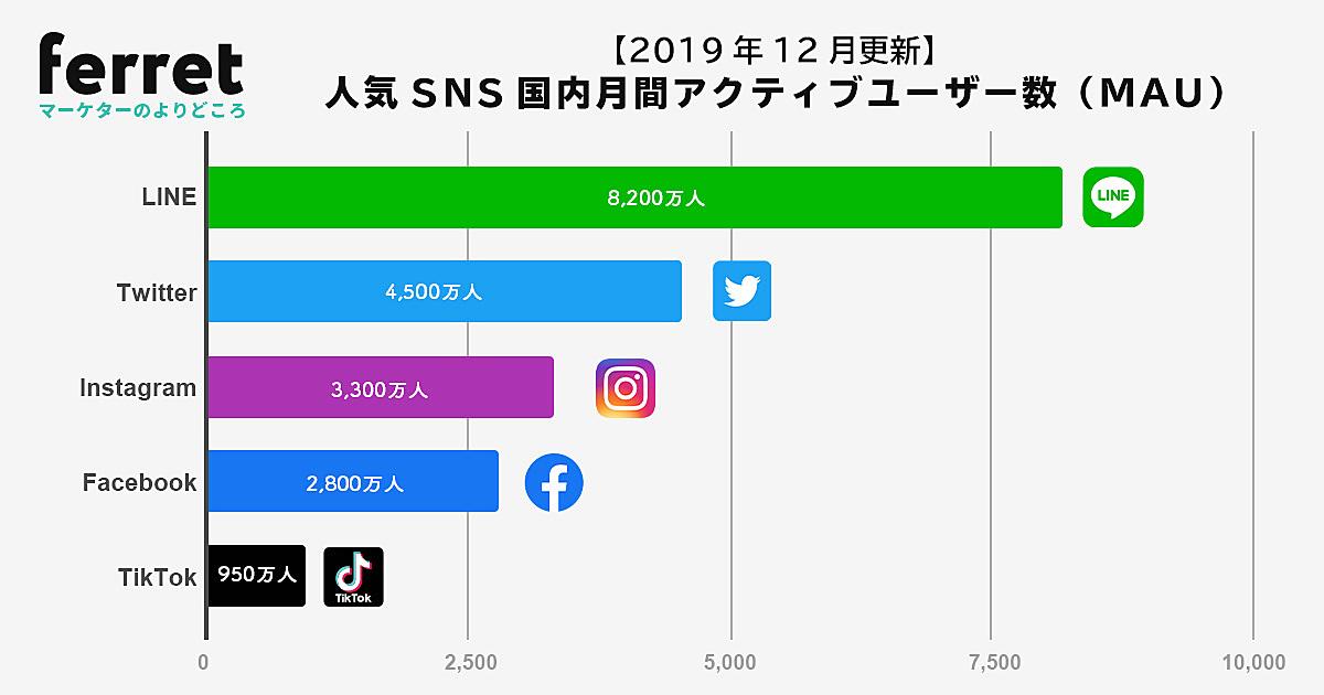 TikTok(ティックトック)、LINE(ライン)、Twitter(ツイッター)、Facebook(フェイスブック)、Inst|ferret