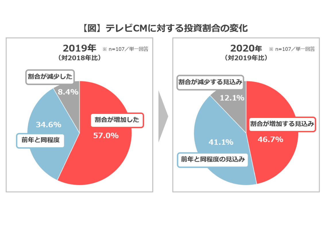 【調査データ】50%以上がテレビCMへの投資増加。テレビCMは認知と販売促進、動画広告はブランド価値向上と使い分け
