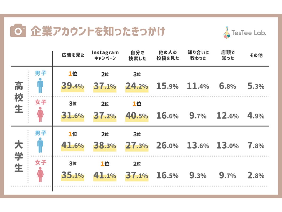 「【調査データ】Instagramのキャンペーンは女子の参加率高、好感度の態度変容は男女差あり」の見出し画像