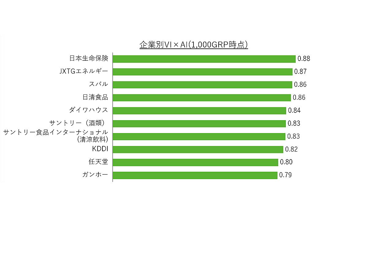 「【調査データ】企業CMランキング、2019年11月に最も見られたCMは日本生命保険」の見出し画像