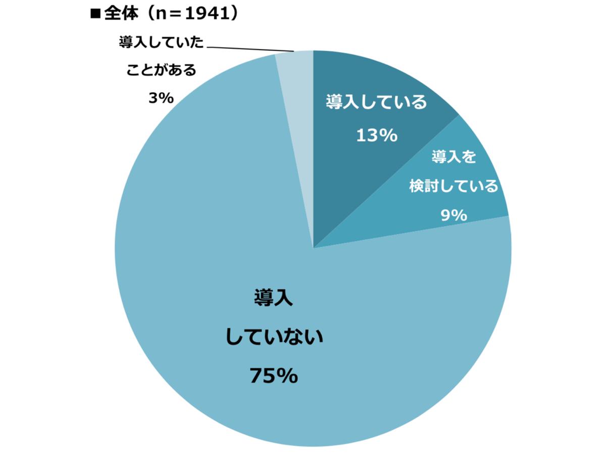 【調査データ】MA導入率13%・認知度56%、スコアリングがとシナリオ設計が使いこなせていない機能という結果に