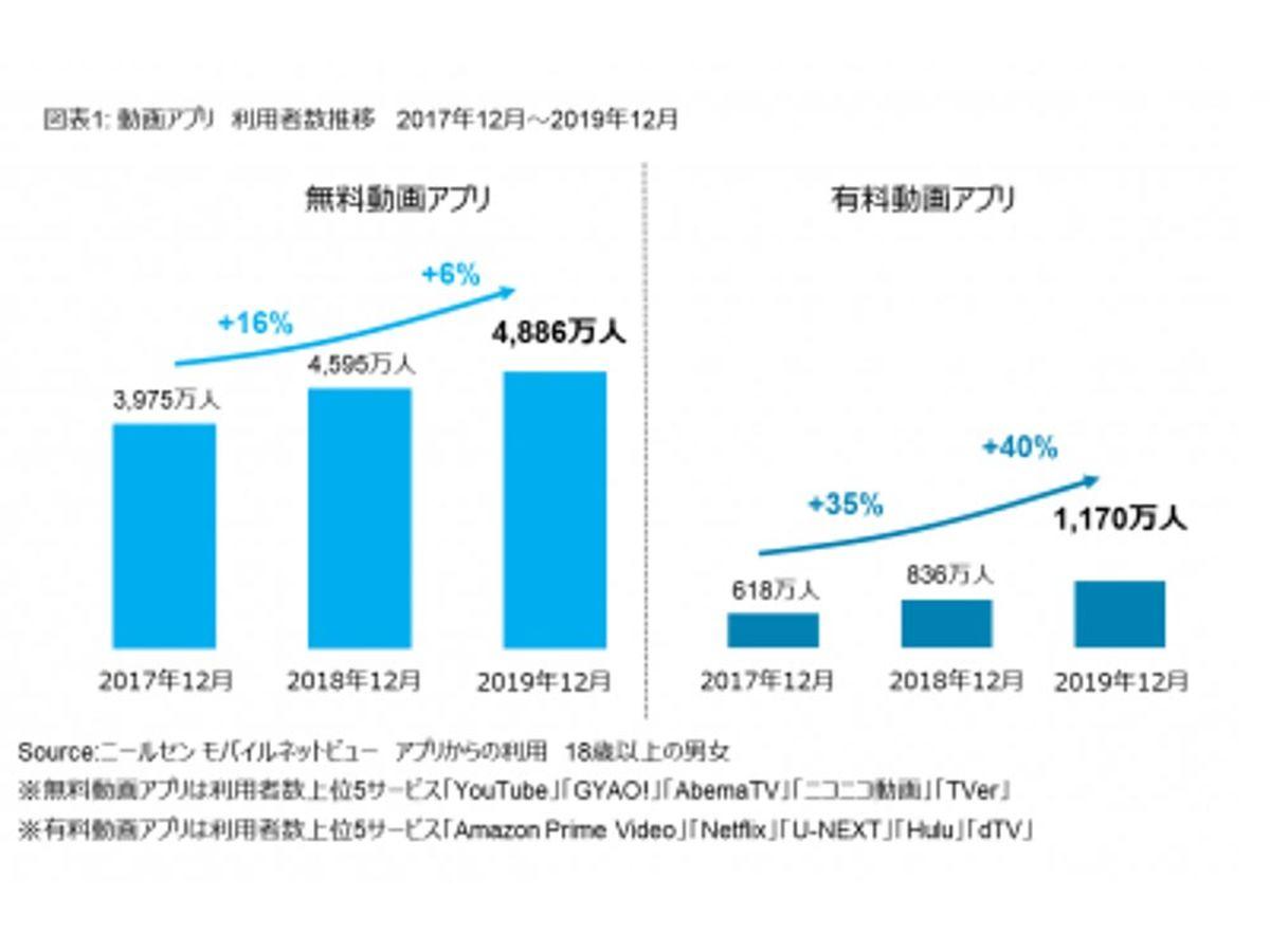 「有料動画アプリ利用者は昨年から成長が加速化し1,000万人を超える ~ニールセン動画アプリの利用状況をもとに動画の視聴動向を発表~」の見出し画像