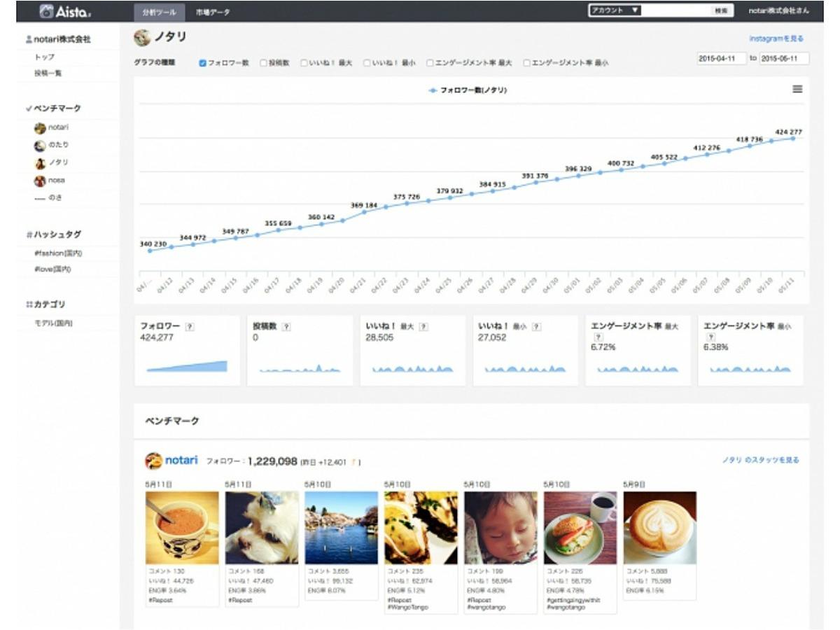「日本初Instagram専門分析ツール「Aista(アイスタ)」のベータ版を公開」の見出し画像