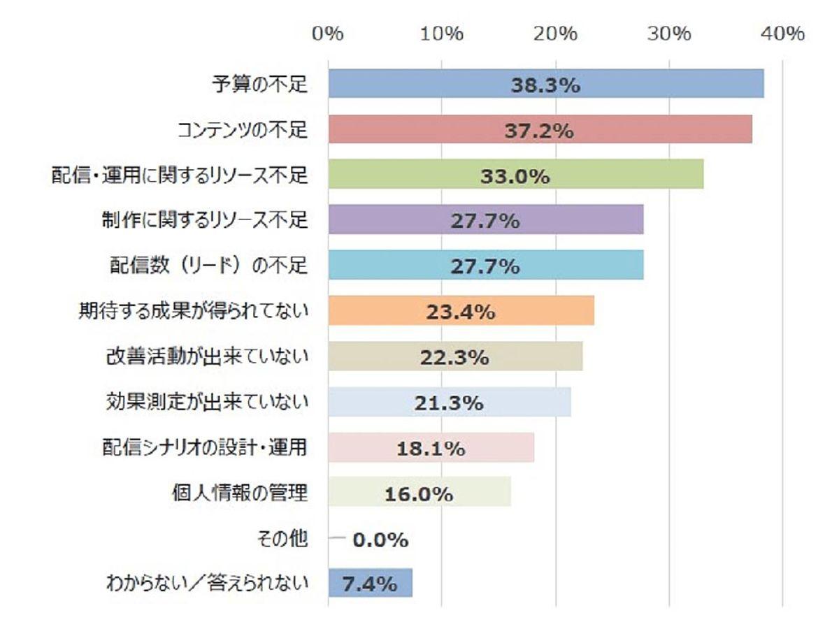 「【調査データ】メールマーケにおける課題は「予算の不足」、BtoB企業におけるeメールマーケティングに関する実態調査レポート2020」の見出し画像