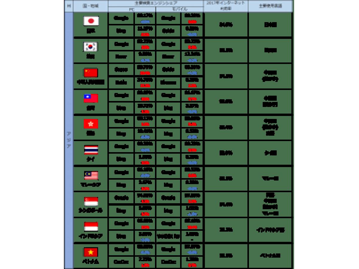 「世界40カ国、主要検索エンジンシェア【PC、モバイル】」の見出し画像