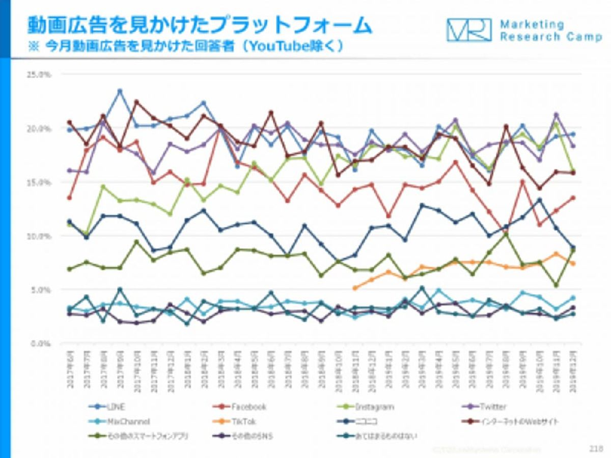 「過去2年で、動画広告を見る人の割合が増えたのは「Instagram」」の見出し画像