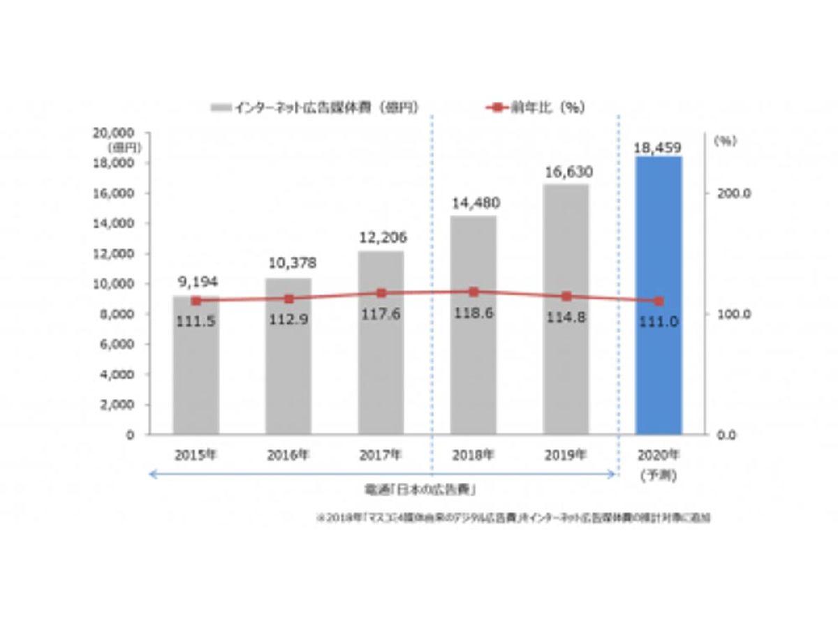 「「2019年 日本の広告費インターネット広告媒体費 詳細分析」~D2C/CCI/電通/電通デジタルが共同でインターネット広告媒体費の詳細分析を実施~」の見出し画像