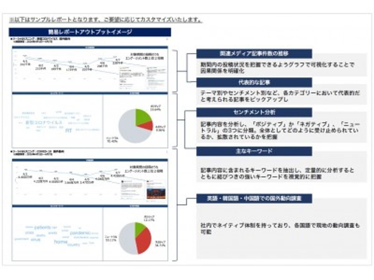 「新型コロナウィルスによる風評調査を期間限定で無償提供!ソーシャルリスニング・サービス(報道・口コミ調査)により、国内外の報道内容やSNS上の口コミ傾向に関するビッグデータをご活用いただけます!」の見出し画像