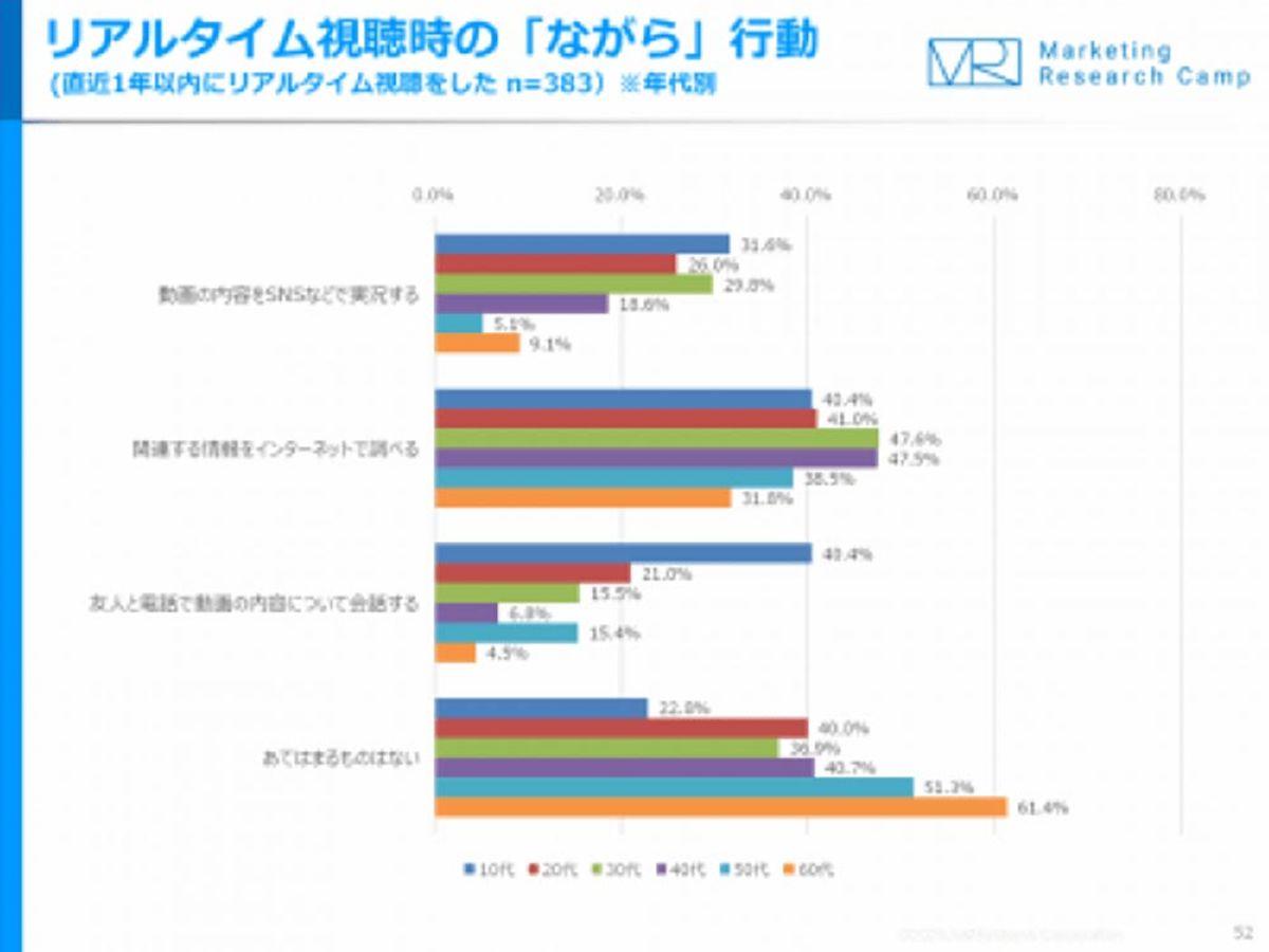 「10代の約3割が、動画のリアルタイム視聴時に、「SNSなどで実況」」の見出し画像