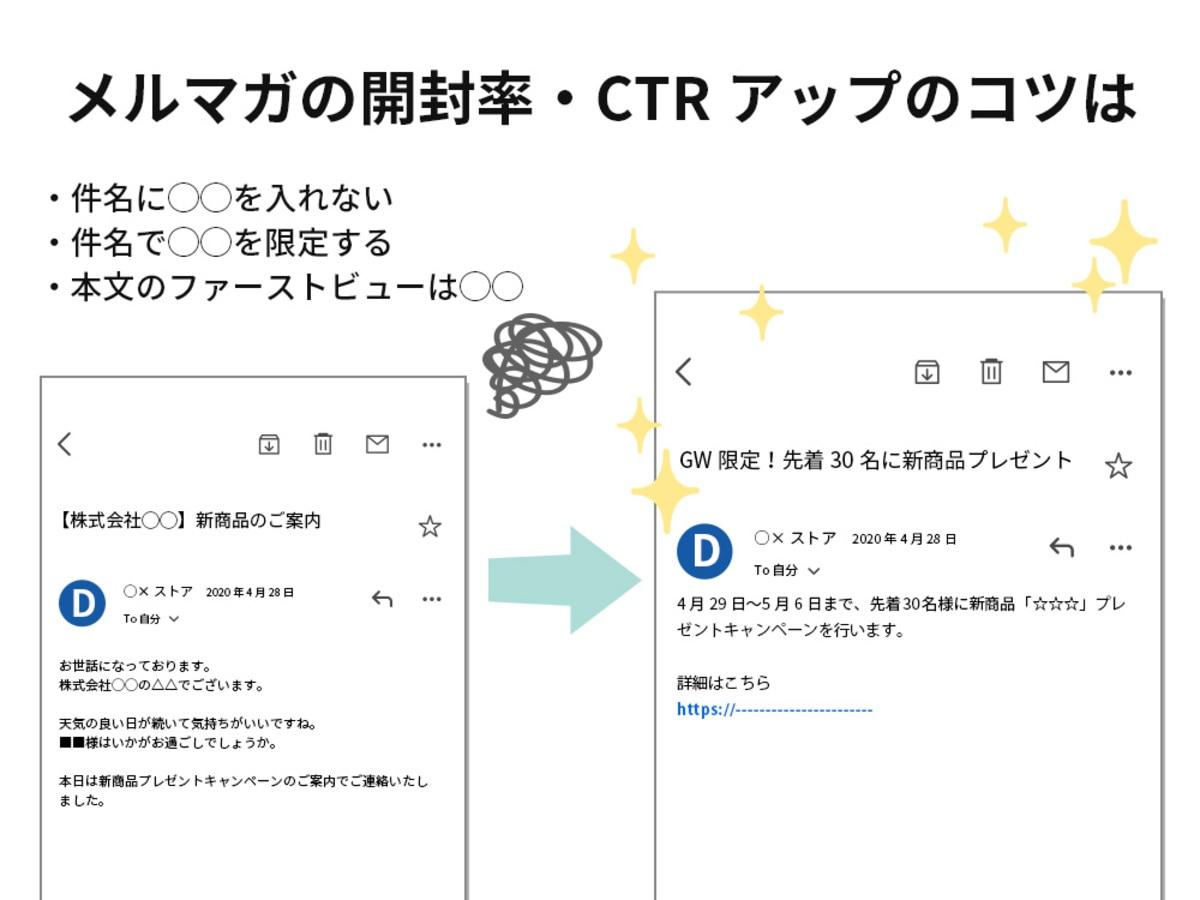 「CVRの高いメールは「件名」がポイント!メールのベストプラクティス研究結果」の見出し画像