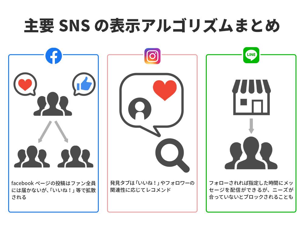 主要SNSのアルゴリズムって?SNSで情報拡散する方法【Facebook、Twitter、Instagram、LINE、You