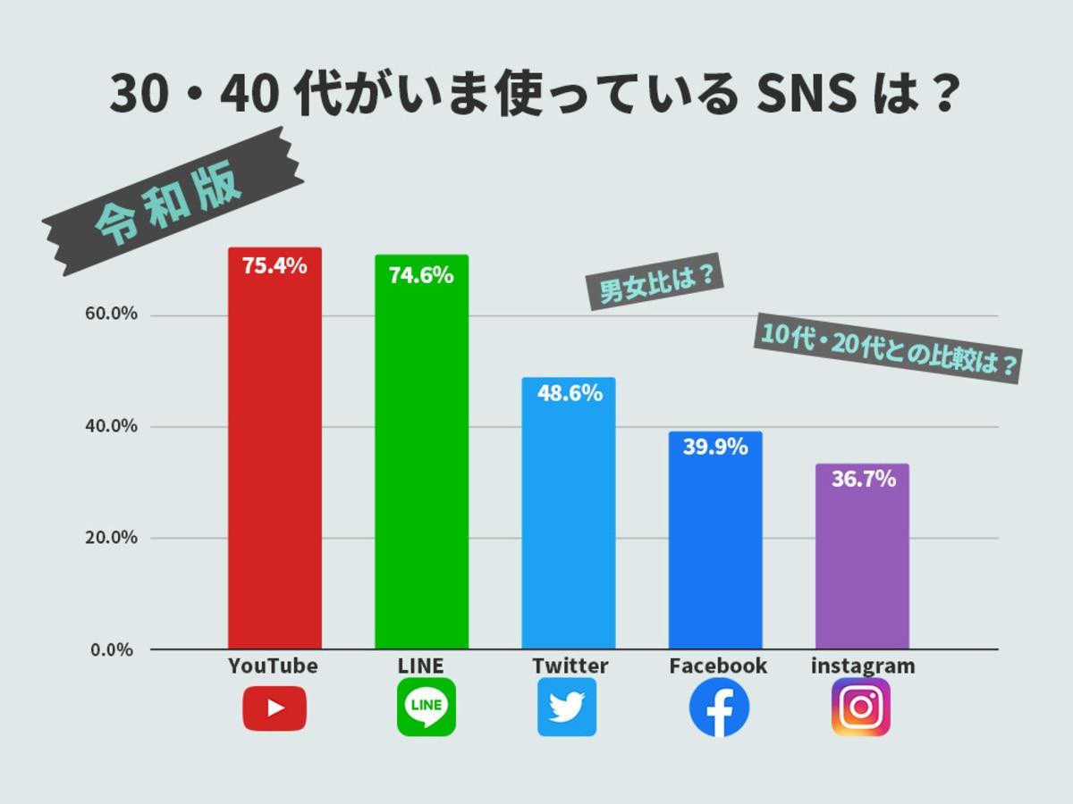 「【2020年3月版】30代・40代が使っているSNSはどれ?主要SNSのユーザー数調査(YouTube、LINE、Twitter、Facebook、Instagram)」の見出し画像