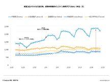 「【調査データ】アフターコロナの中国で消費急増予想の5大産業。オンライン教育、インターネット医療、ニューリテール、オンライン旅行、交通移動」の見出し画像