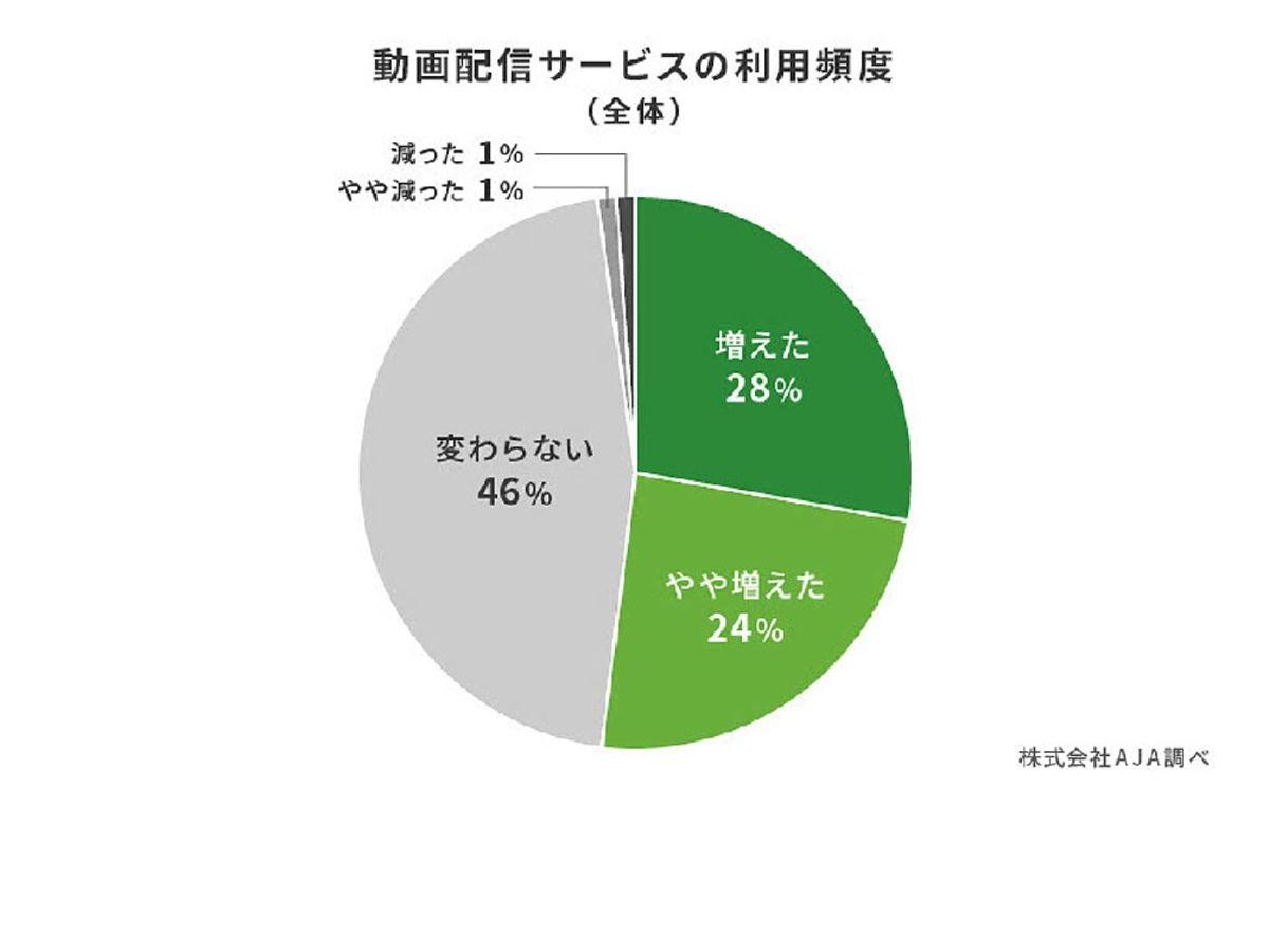 「【調査データ】外出自粛の影響が反映、動画配信サービスの利用率は84%と昨対比で増加」の見出し画像