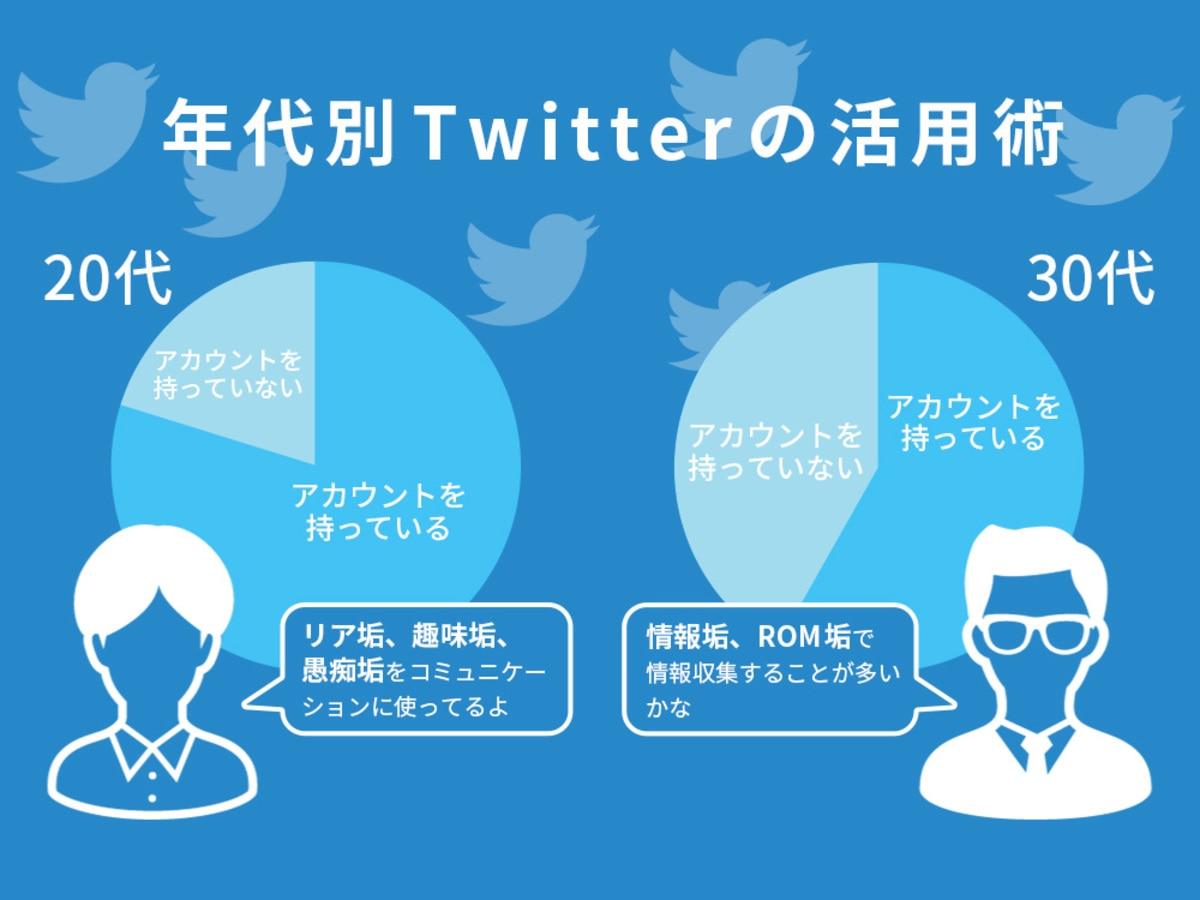 「ツールは1つ、使い方はさまざま。世代別Twitterの活用傾向」の見出し画像