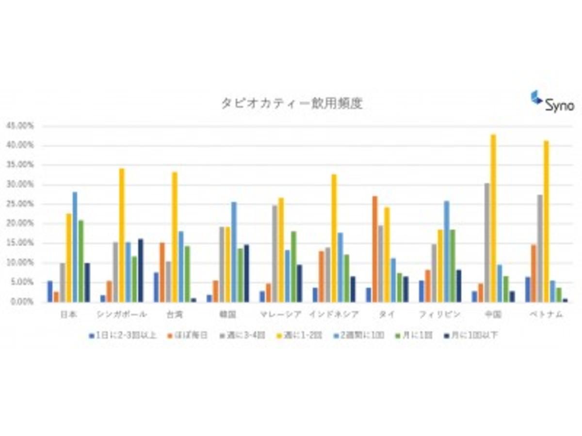 「【アジア10ヵ国の10~20代女性のトレンドを調査】タピオカブームはアジア10ヵ国共通。日本がアジア若年層の人気トレンド1位!」の見出し画像