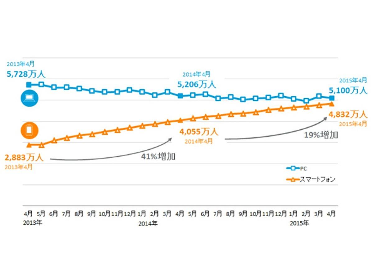 「【調査データ】スマートフォン利用は高年齢層へとシフトしつつある」の見出し画像
