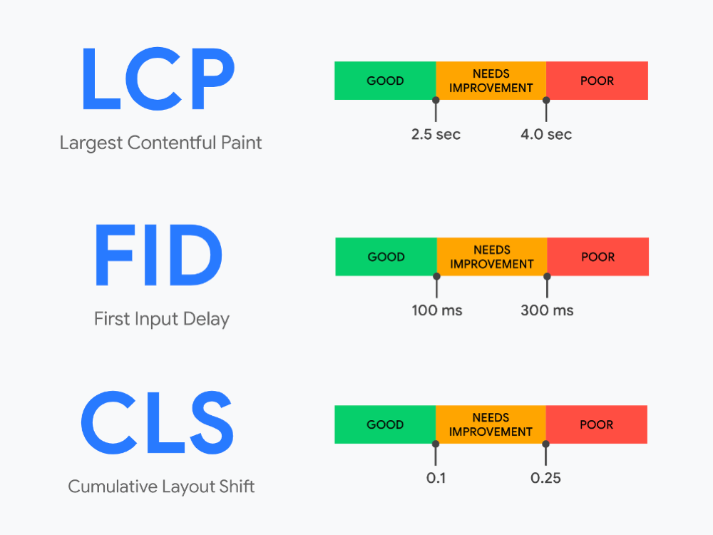 GoogleのUX指標「Core Web Vitals(コアウェブバイタル)」とは?LCP・FID・CLSを解説