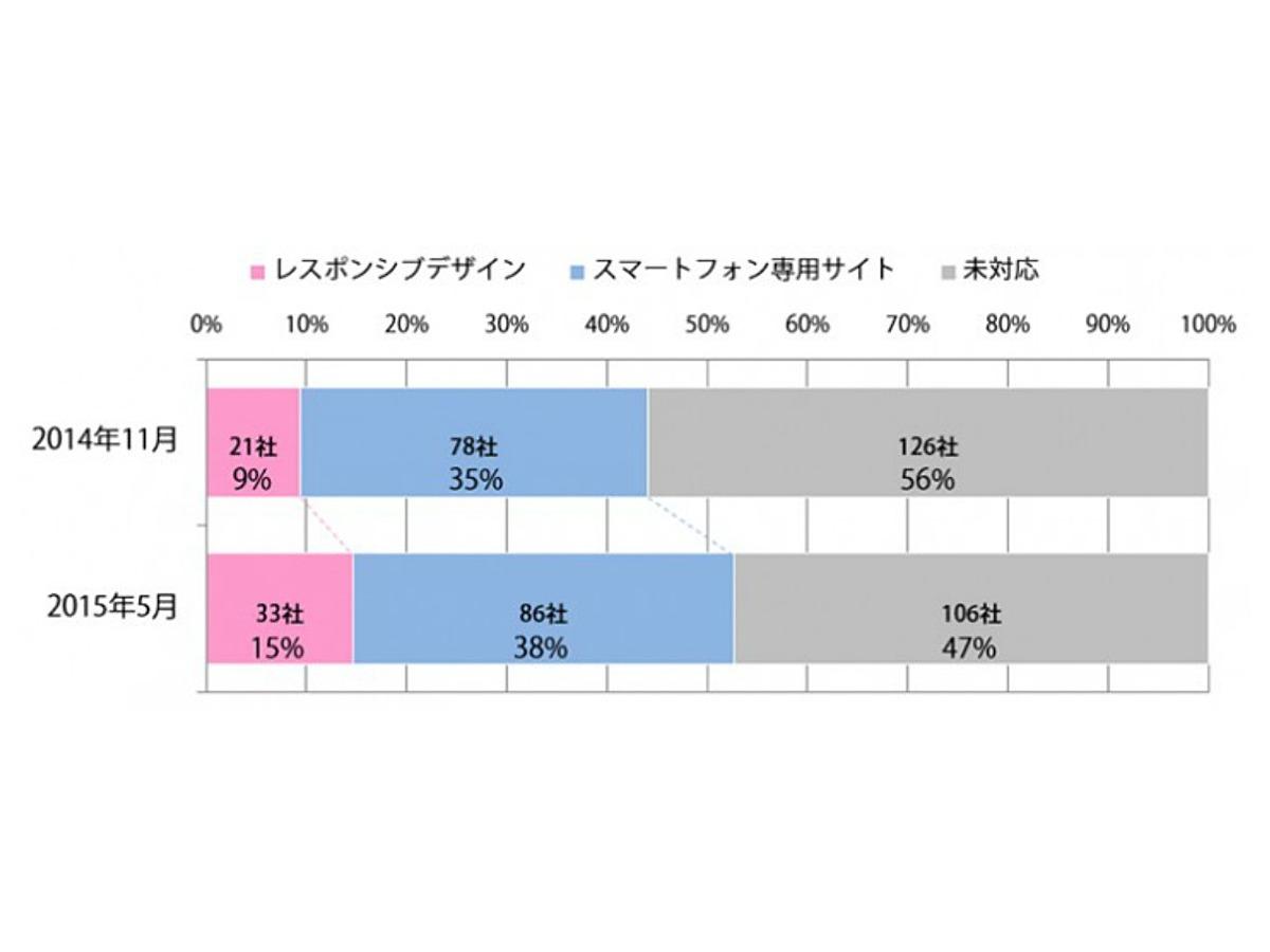 「日本のマルチデバイス対応率が世界主要企業とほぼ同じ水準に」の見出し画像