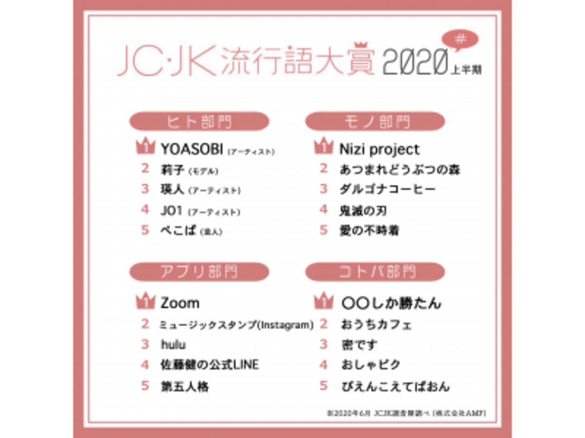 「JC・JK流行語大賞2020年上半期を発表 「◯◯しか勝たん」「ぴえんこえてぱおん」がランクイン!」の見出し画像