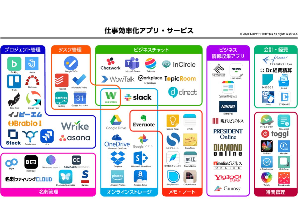 「仕事効率化アプリ・ツールのカオスマップが公開、仕事効率化やビジネスチャットなど75サービスが掲載」の見出し画像