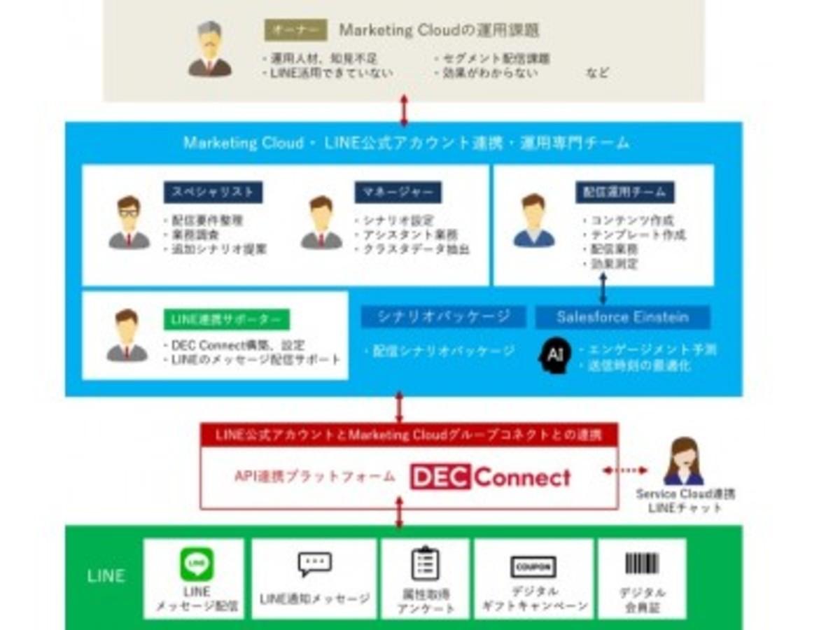 「トランスコスモス、Salesforce Marketing Cloud とLINE公式アカウントを連携したマーケティング活用を推進する運用専門チームを設立」の見出し画像