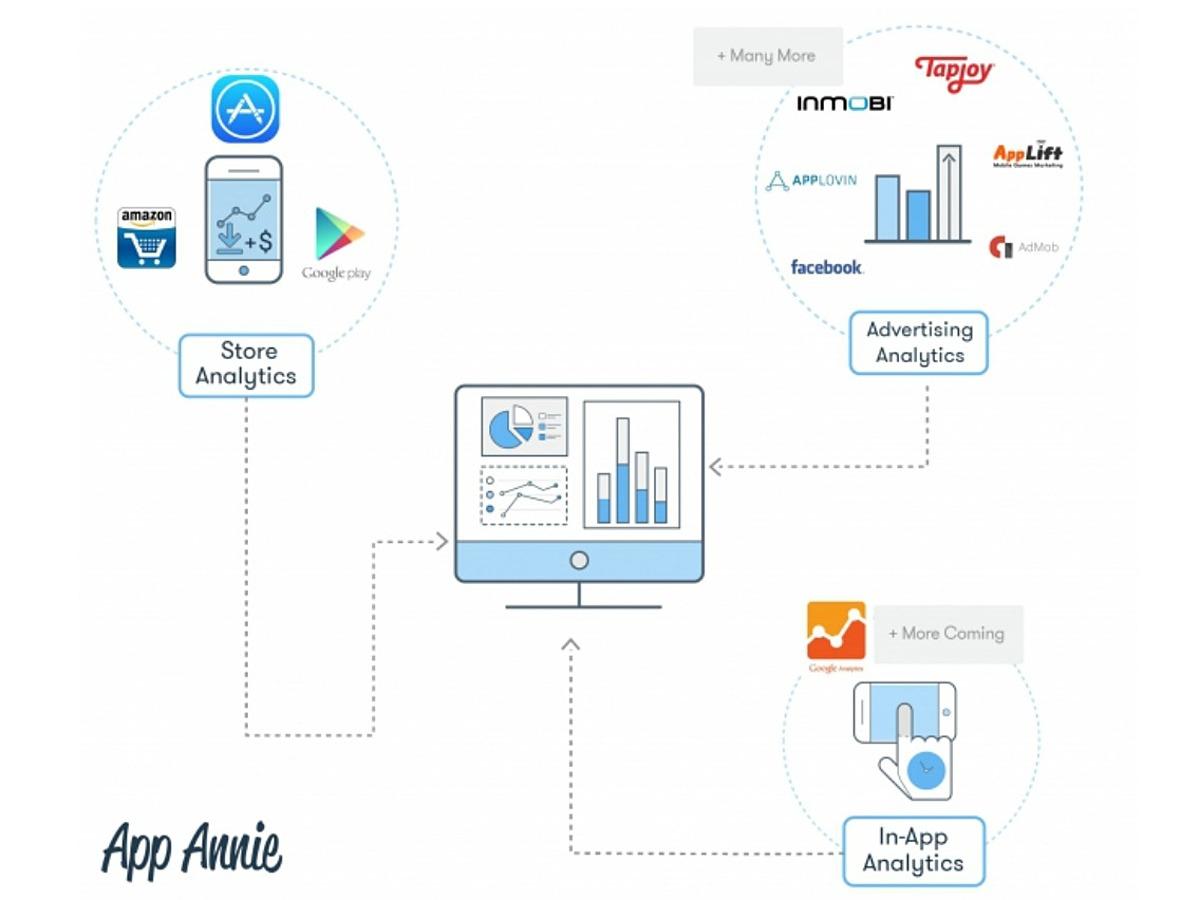 「米App Annie、アプリ開発者向け無料サービス『In-App Analytics(インアップ アナリティクス)』のベータ版を公開」の見出し画像