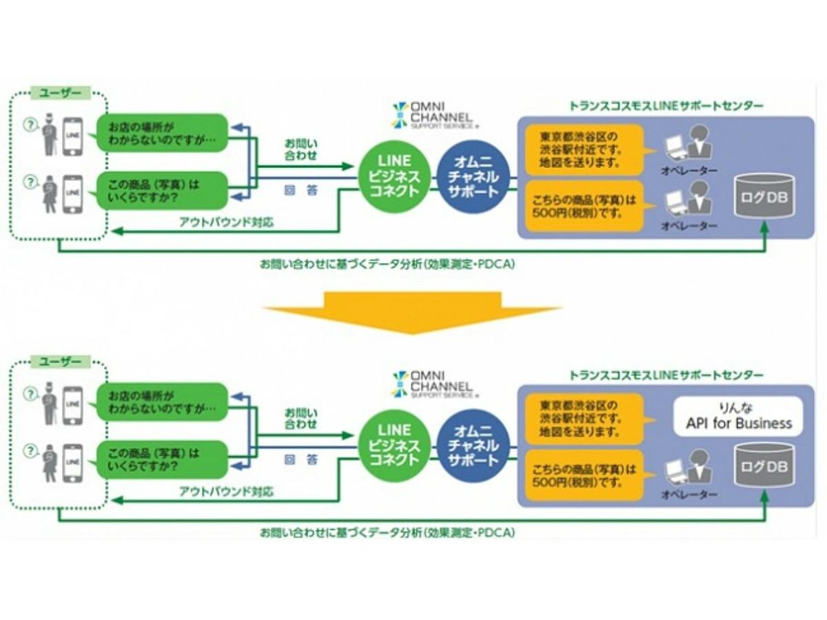 「トランスコスモスがAI機能「りんなAPI for Business」の運用パートナーとして新たなCRMサービス開発を目指す」の見出し画像
