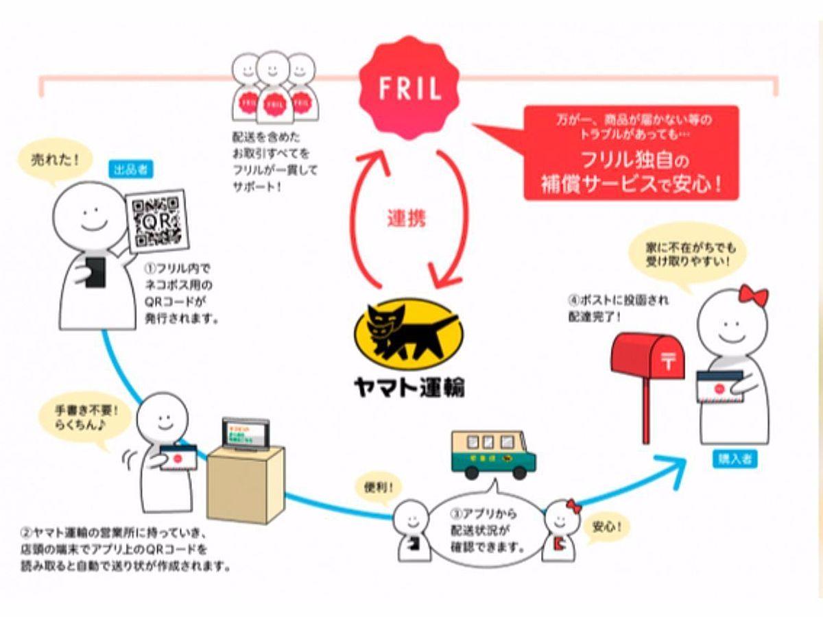 「フリマアプリ「FRIL(フリル)」とヤマト運輸が連携し、人気のファッションアイテムを簡単配送」の見出し画像