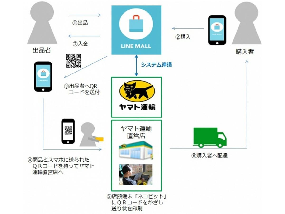 「ヤマト運輸とLINEがフリマアプリ「LINE MALL」でシステム連携開始」の見出し画像