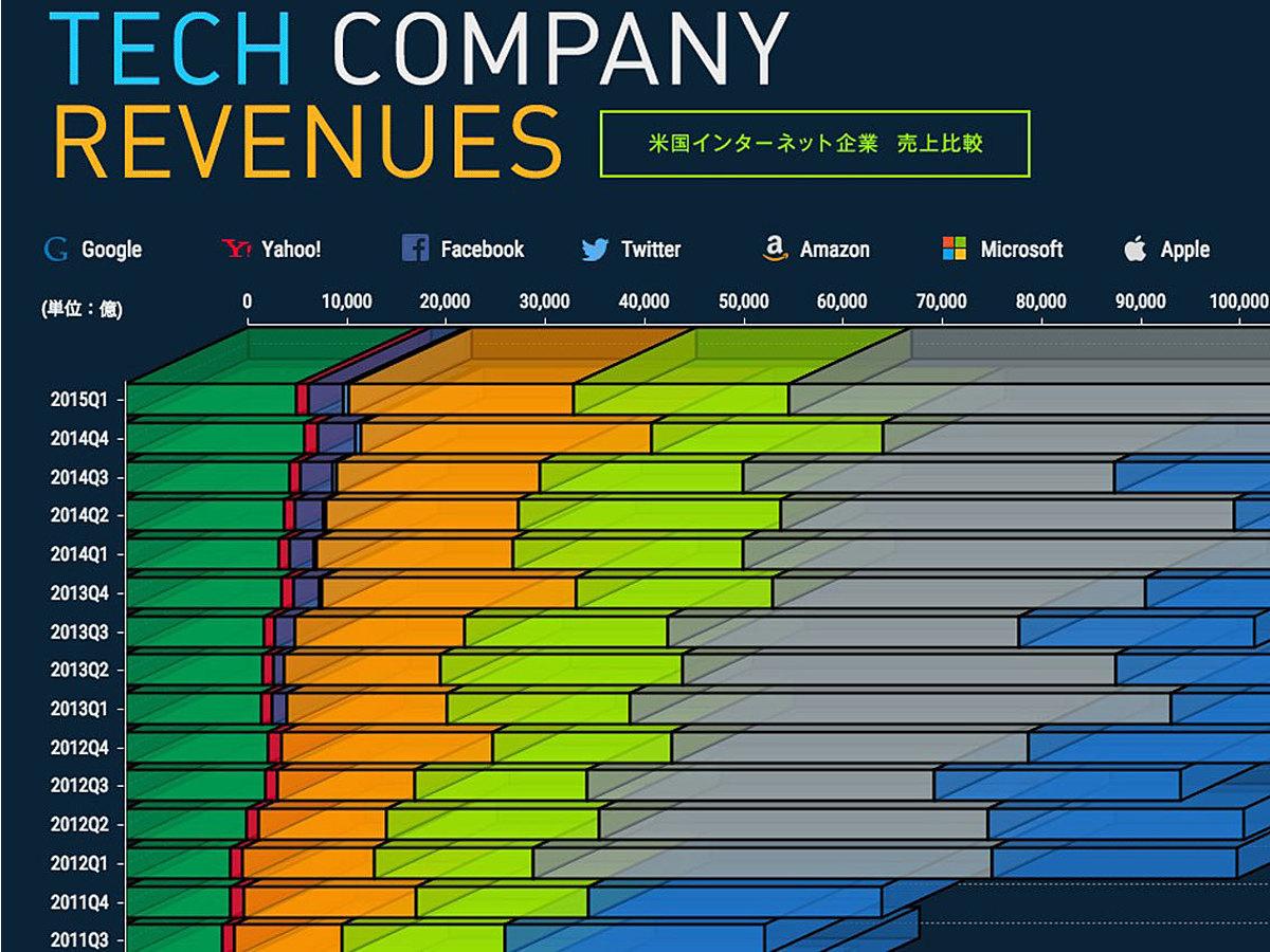 「大手米国インターネット企業売上比較!インフォグラフィックで公開」の見出し画像