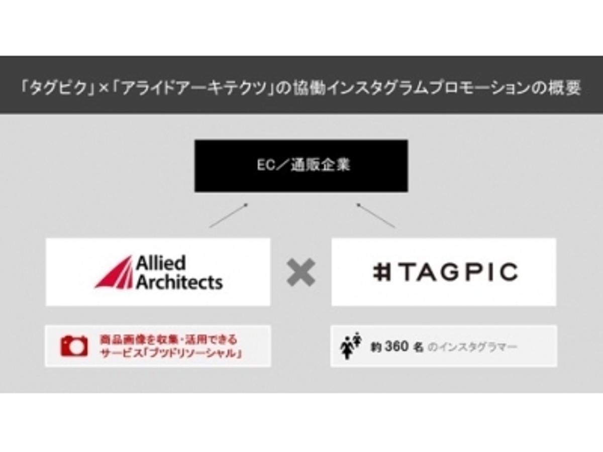 「タグピク株式会社、アライドアーキテクツ株式会社との連携により、EC/通販企業向けのインスタグラムPRの統合ソリューションを開発。」の見出し画像