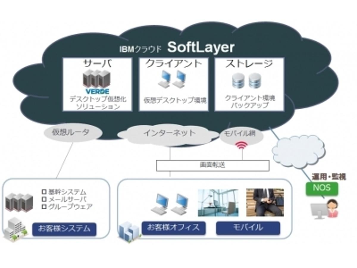 "「NOS、クラウド型仮想デスクトップサービス""DaaSLAYER""提供開始 IBMのパブリッククラウド""SoftLayer""を基盤にしたサービス」の見出し画像"